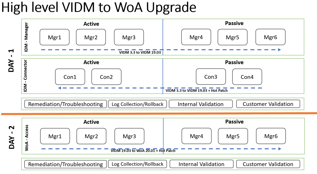 High-Level VIDM to WoA Upgrade Architecture
