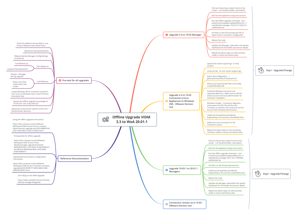 Upgrade VIDM to WoA mind map.