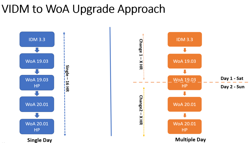 VIDM TO WoA Upgrade Approach